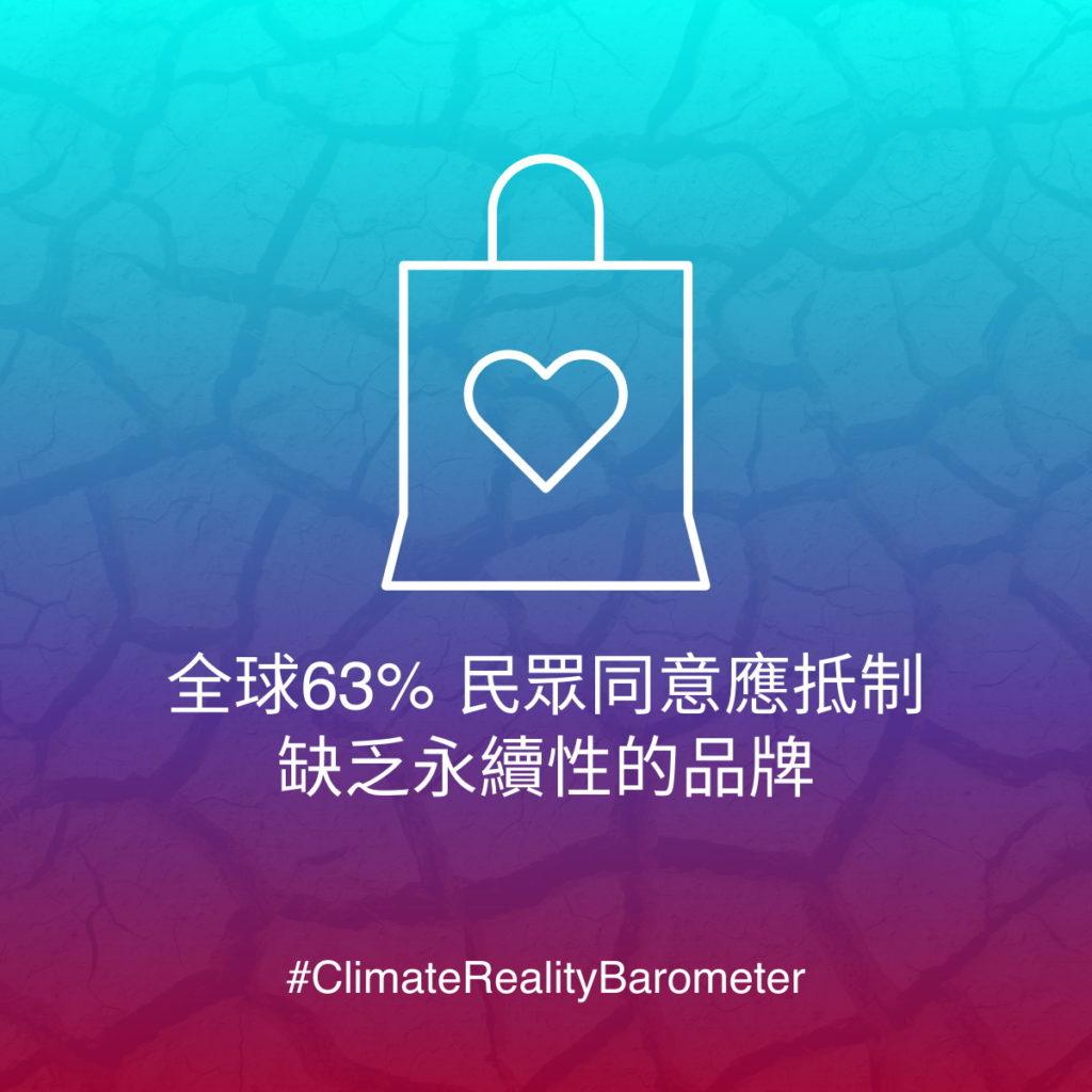 高達63%的民眾同意應抵制缺乏永續性的品牌,但實際上只有29%的民眾身體力行。
