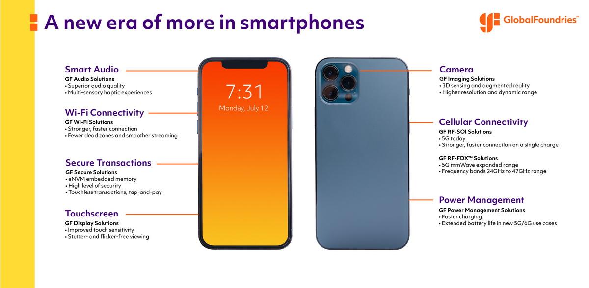 格羅方德創新解決方案和智慧型手機與時俱進